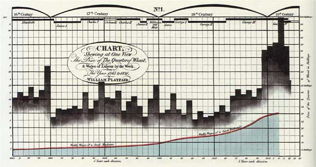 Figure 2. William Playfair's chart of wheat prices.